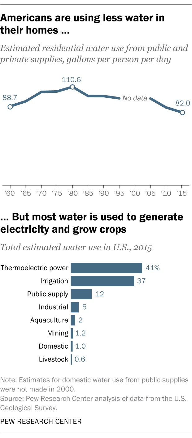 Americans are using less water in their homes ... But most water is used to generate electricity and grow crops