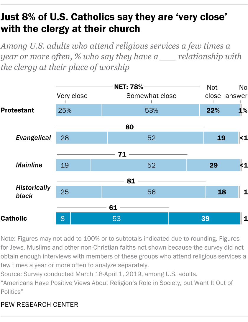Just 8% of U.S. Catholics say they are 'very close' with the clergy at their church