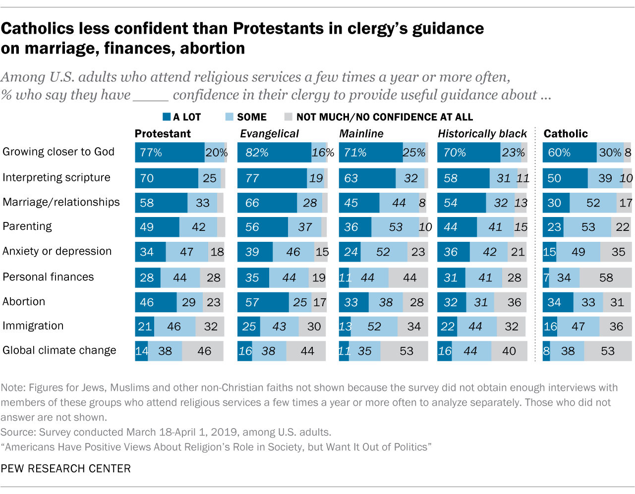 Catholics less confident than Protestants in clergy's guidance on marriage, finances, abortion