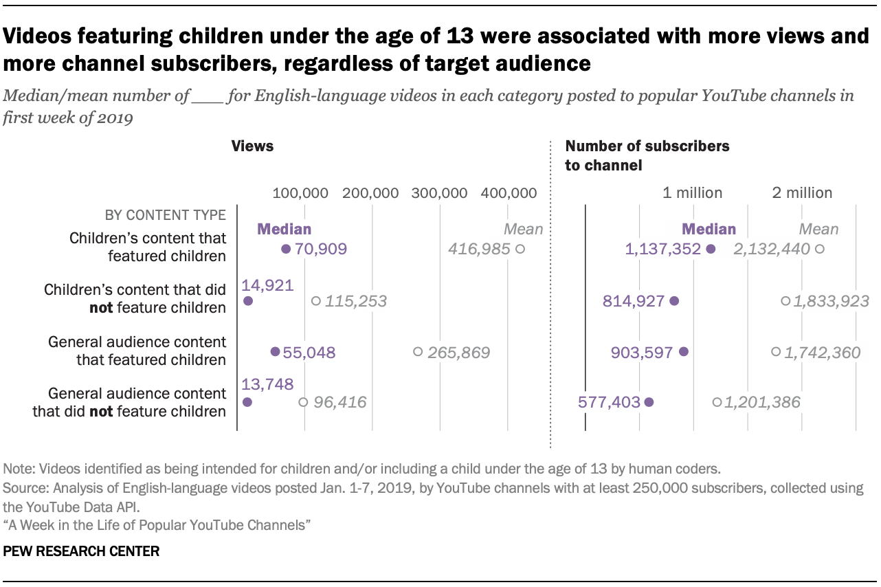 Videos featuring children under the age of 13 were associated with more views and more channel subscribers, regardless of target audience