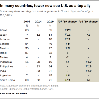 In many countries, fewer now see U.S. as a top ally