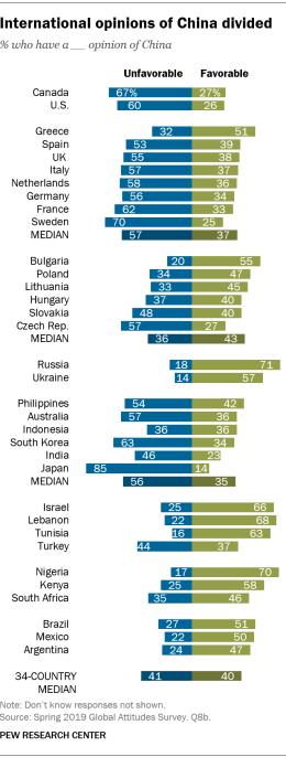 Opiniões sobre a China em Países do Mundo