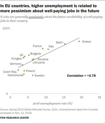 How Unemployment Rates In The Eu Relate To Economic Attitudes Pew Research Center