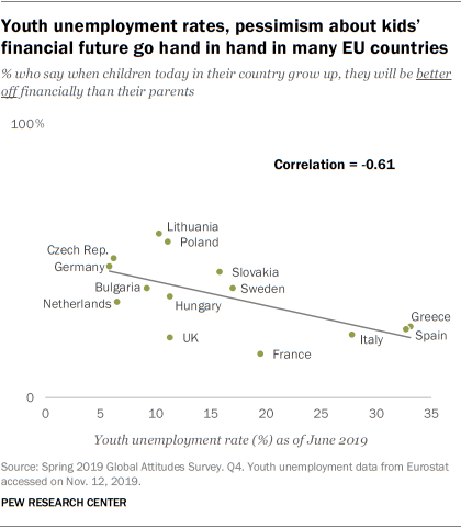 Youth unemployment rates, pessimism about kids' financial future go hand in hand in many EU countries