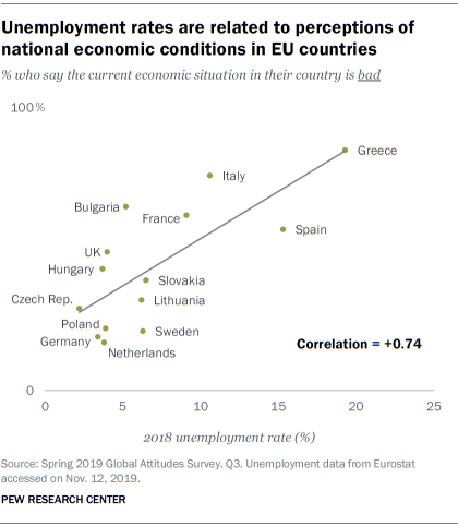 Unemployment rates are related to perceptions of national economic conditions in EU countries