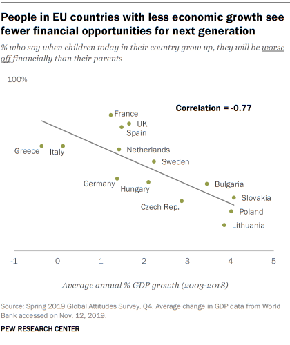 People in EU countries with less economic growth see fewer financial opportunities for next generation