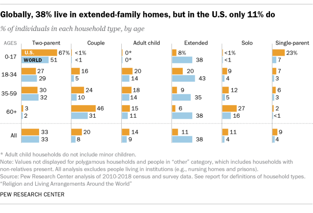 Globally, 38% live in extended-family homes, but in the U.S. only 11% do