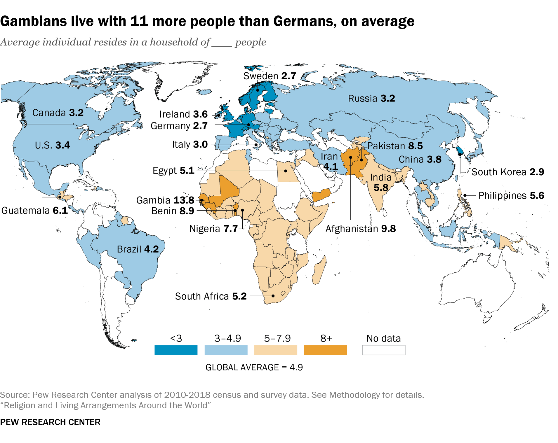 Gambians live with 11 more people than Germans, on average