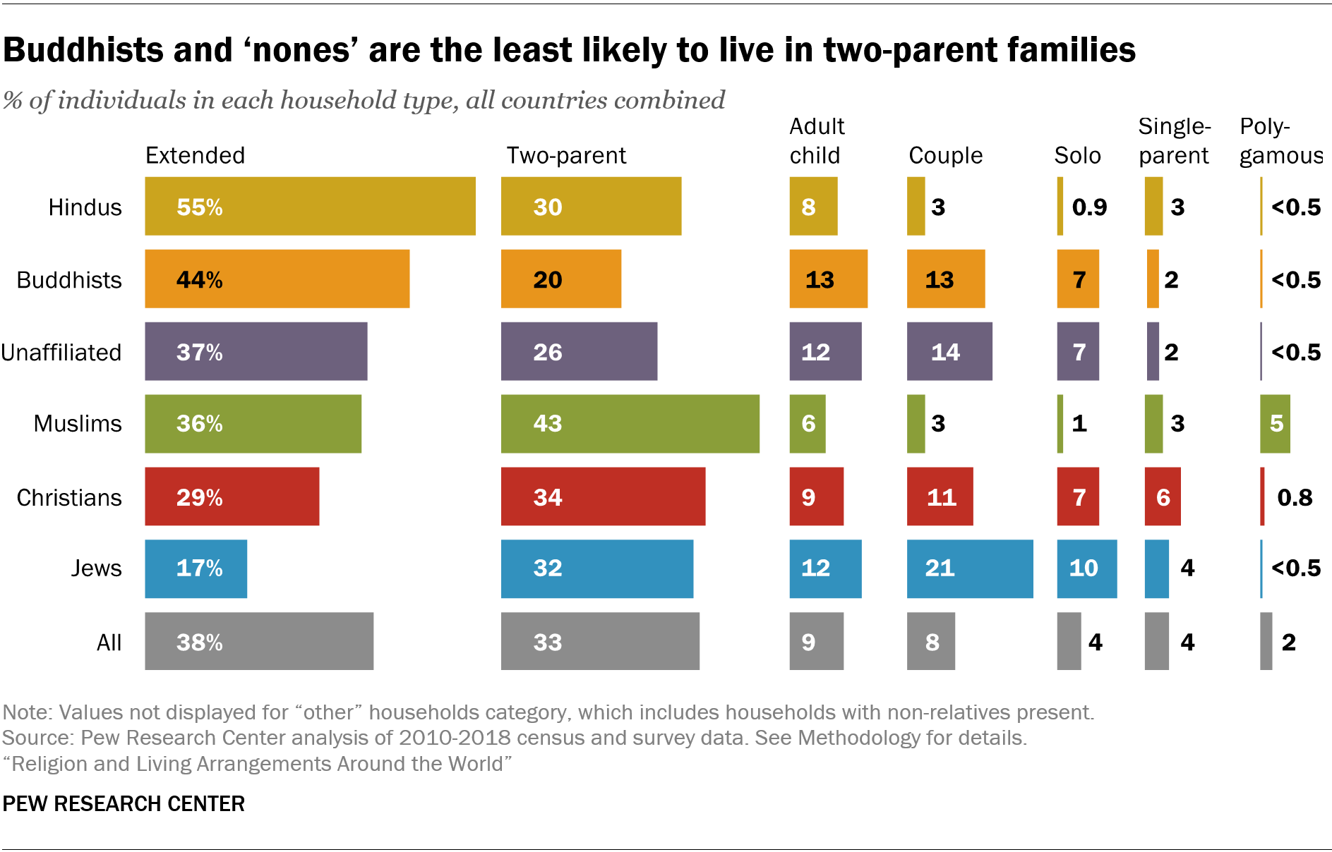 Buddhists and 'nones' are the least likely to live in two-parent families