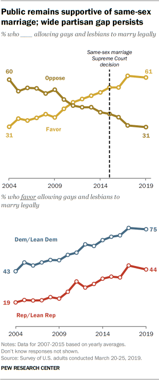 Public remains supportive of same-sex marriage; wide partisan gap persists