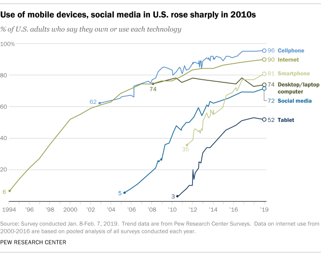 Use of mobile devices, social media in U.S. rose sharply in 2010s