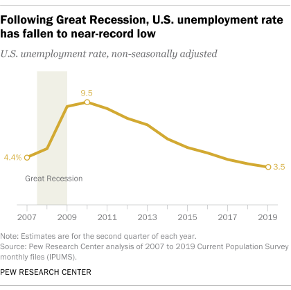 Following Great Recession, U.S. unemployment rate has fallen to near-record low
