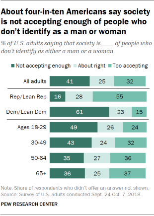 About four-in-ten Americans say society is not accepting enough of people who don't identify as a man or woman