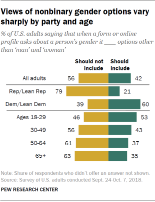 Views of nonbinary gender options vary sharply by party and age