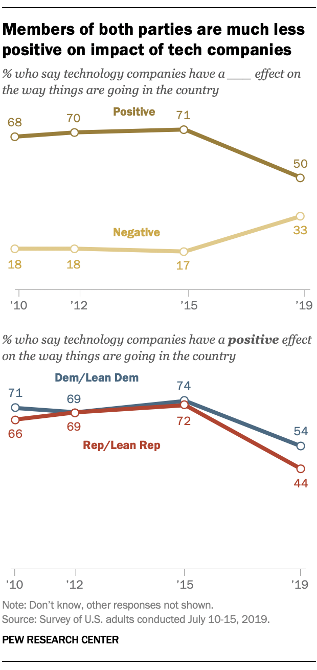 Members of both parties are much less positive on impact of tech companies
