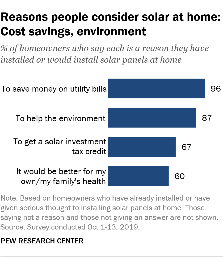 Reasons people consider solar at home: Cost savings, environment