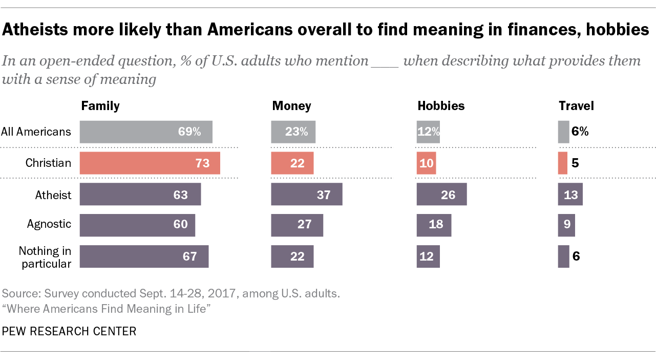 Atheists more likely than Americans overall to find meaning in finances, hobbies
