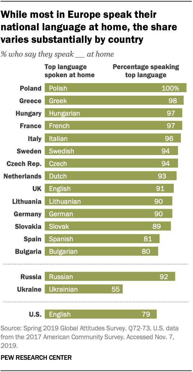 While most in Europe speak their national language at home, the share varies substantially by country