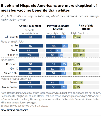 Black and Hispanic Americans are more skeptical of measles vaccine benefits than whites