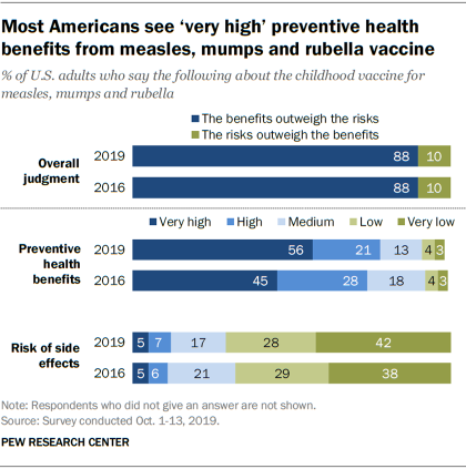 Most Americans see 'very high' preventive health benefits from measles, mumps and rubella vaccine