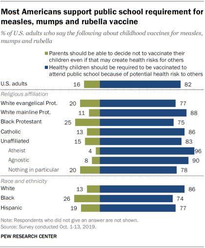 Most Americans support public school requirement for measles, mumps and rubella vaccine
