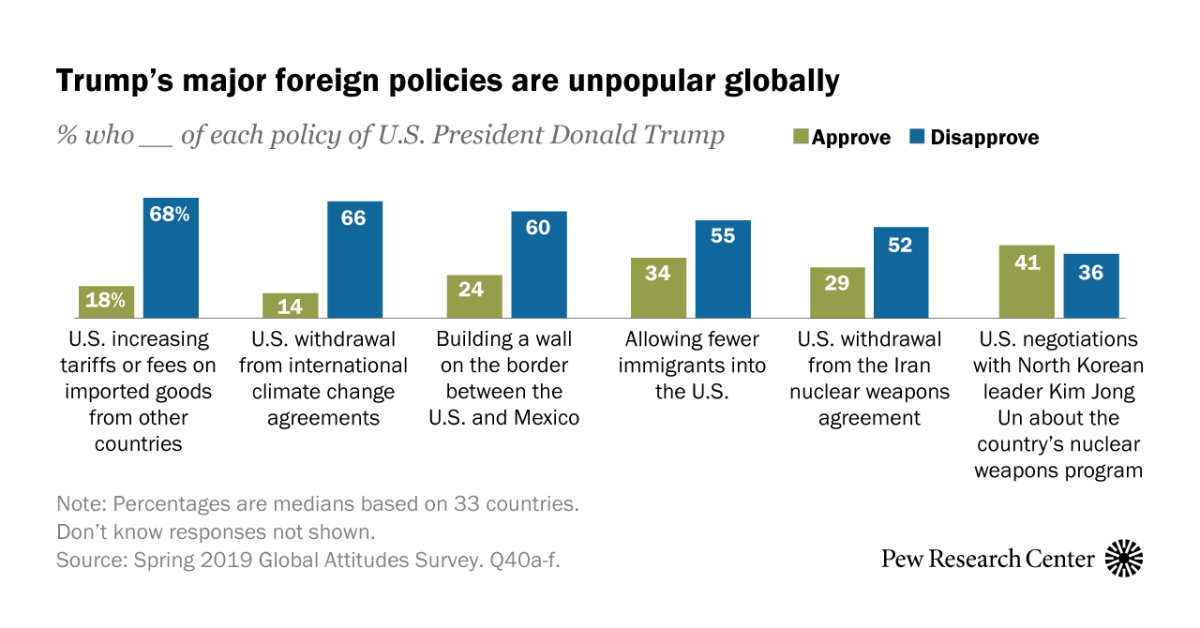 How people around the world see the U.S. and Donald Trump in 10 charts