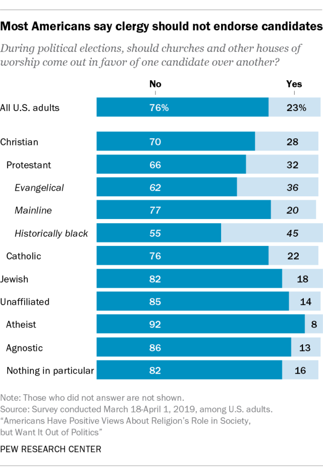Most Americans say clergy should not endorse candidates