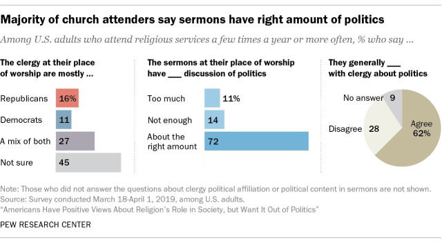 Majority of church attenders say sermons have right amount of politics