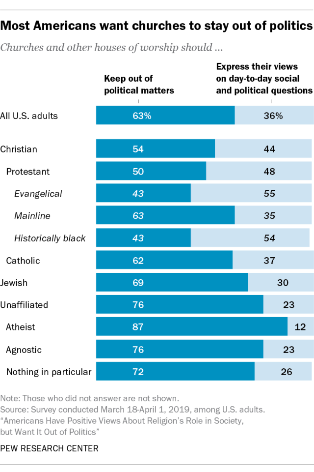 Most Americans want churches to stay out of politics