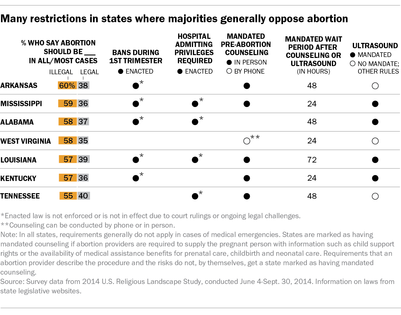 Many restrictions in states where majorities generally oppose abortion