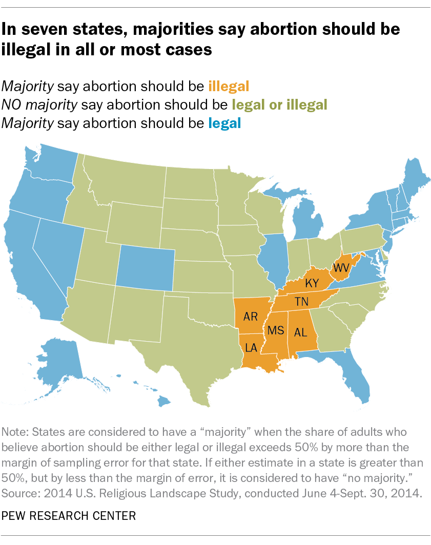 In seven states, majorities say abortion should be illegal in all or most cases