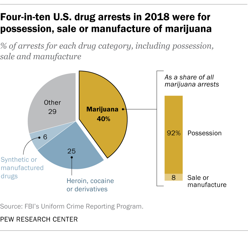 Four-in-ten U.S. drug arrests in 2018 were for possession, sale or manufacture of marijuana