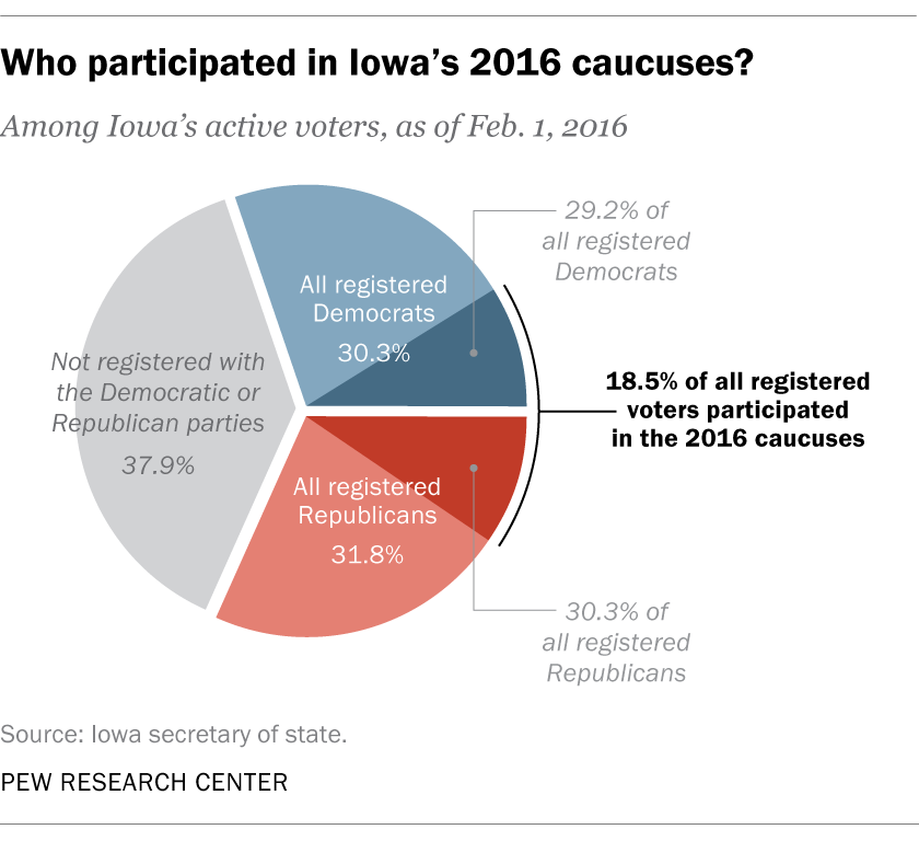 Who participated in Iowa's 2016 caucuses?