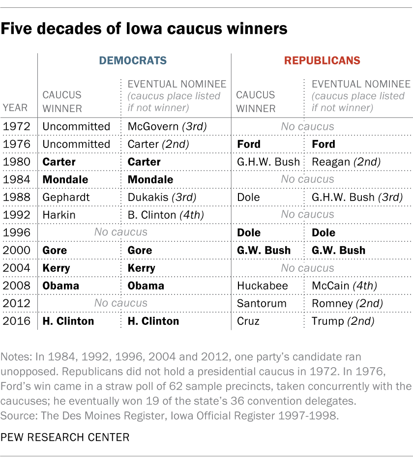 Five decades of Iowa caucus winners