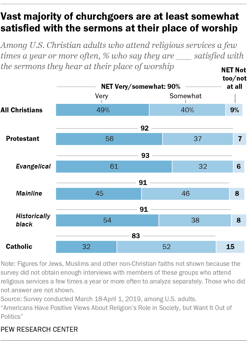 Vast majority of churchgoers are at least somewhat satisfied with the sermons at their place of worship