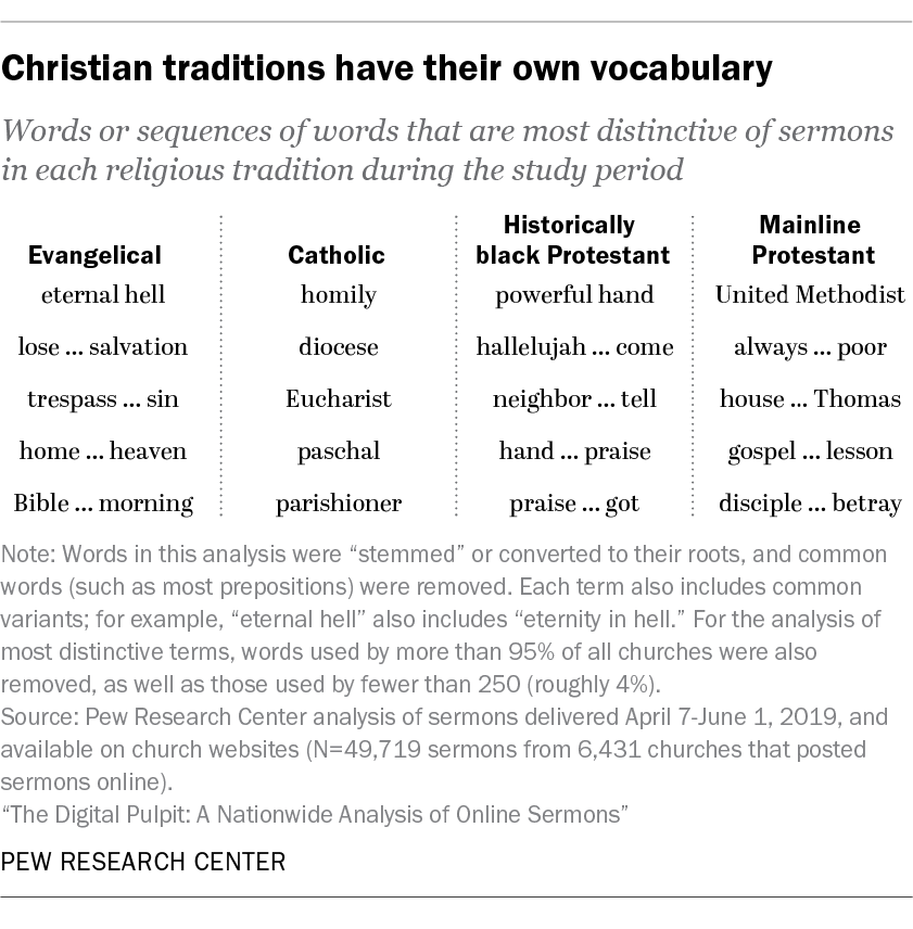 Christian traditions have their own vocabulary