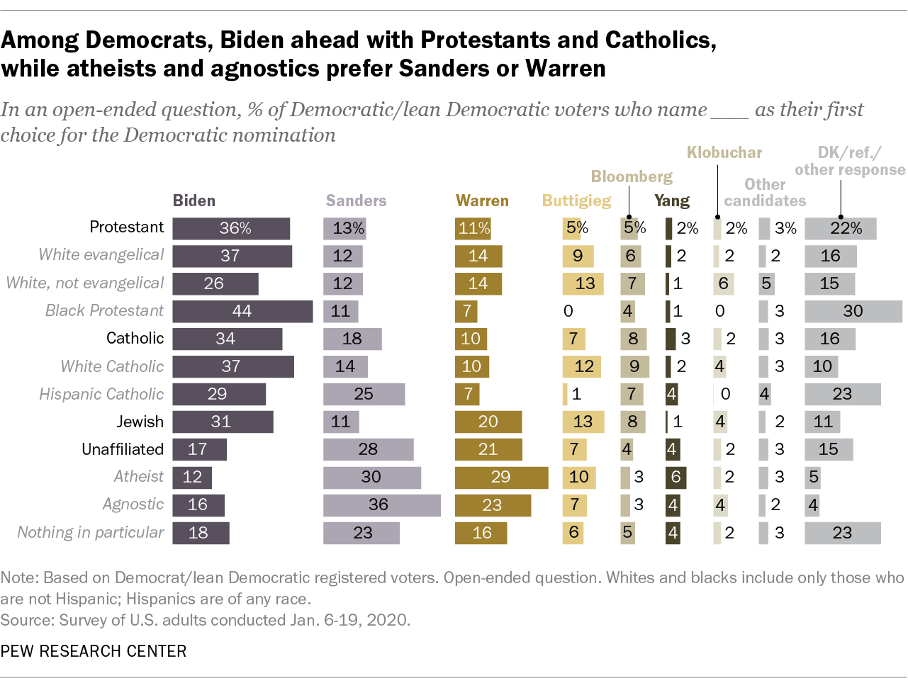 Among Democrats, Biden ahead with Protestants and Catholics, while atheists and agnostics prefer Sanders or Warren