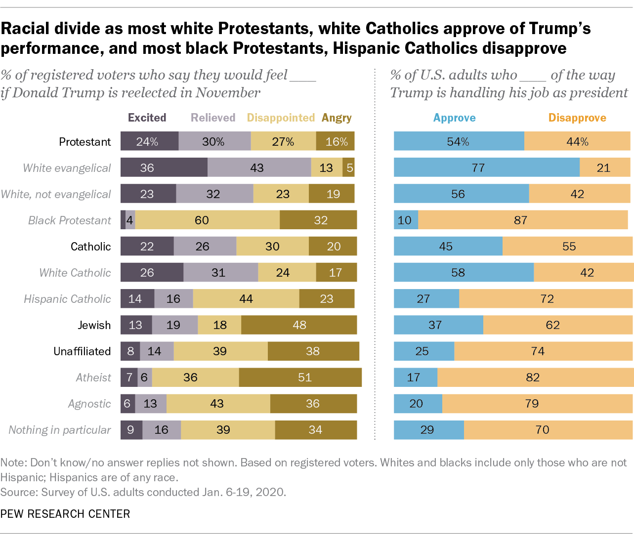 Racial divide as most white Protestants, white Catholics approve of Trump's performance, and most black Protestants, Hispanic Catholics disapprove