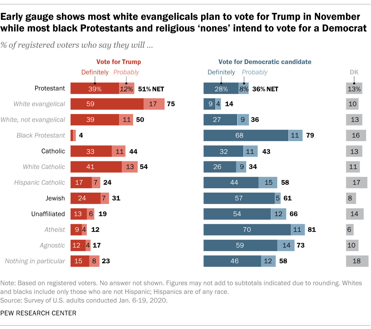 Early gauge shows most white evangelicals plan to vote for Trump in November while most black Protestants and religious 'nones' intend to vote for a Democrat