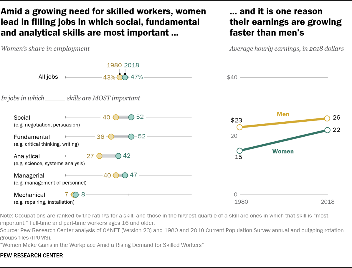 Amid a growing need for skilled workers, women lead in filling jobs in which social, fundamental and analytical skills are most important ... and it is one reason their earnings are growing faster than men's
