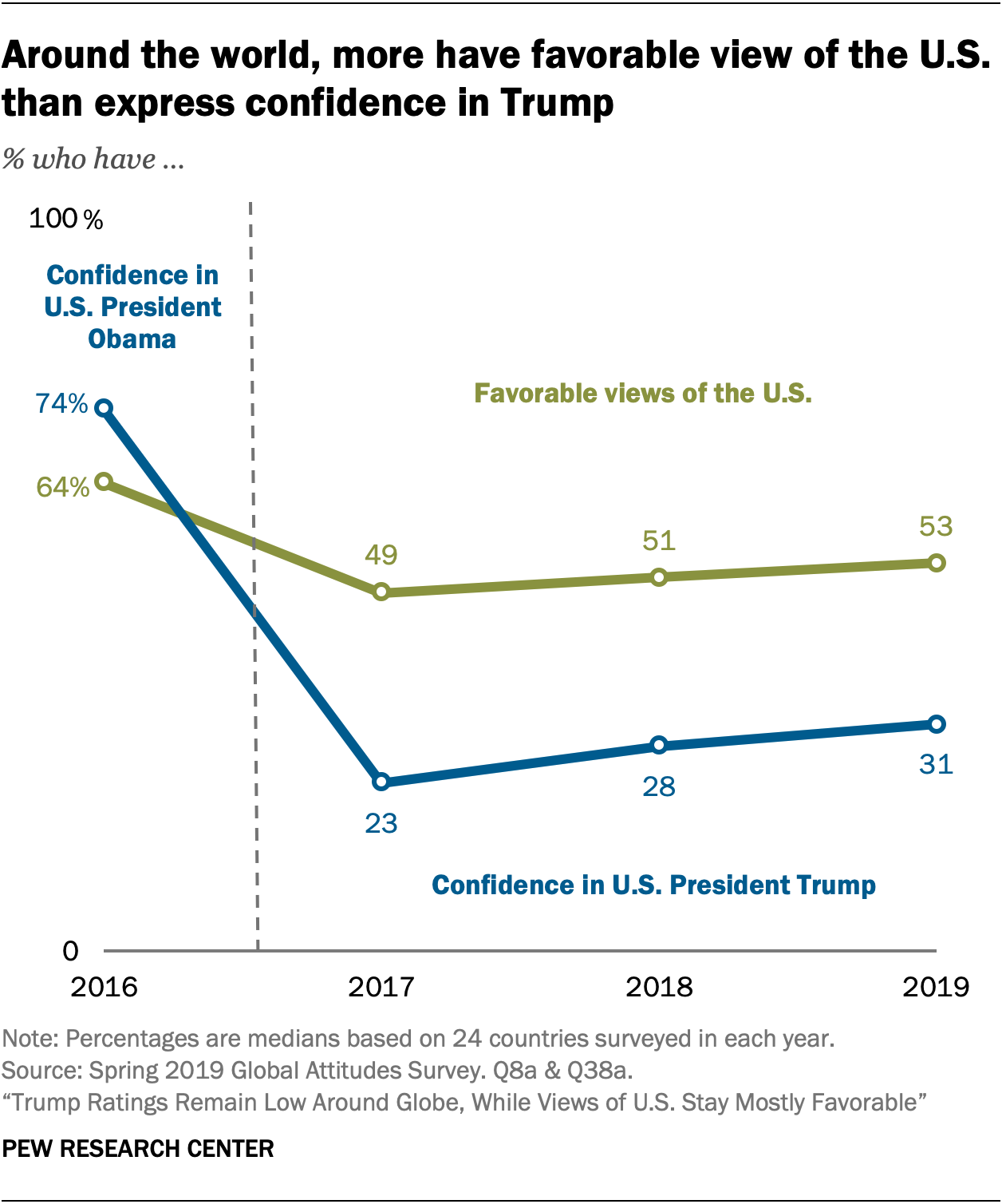 Around the world, more have favorable view of the U.S. than express confidence in Trump