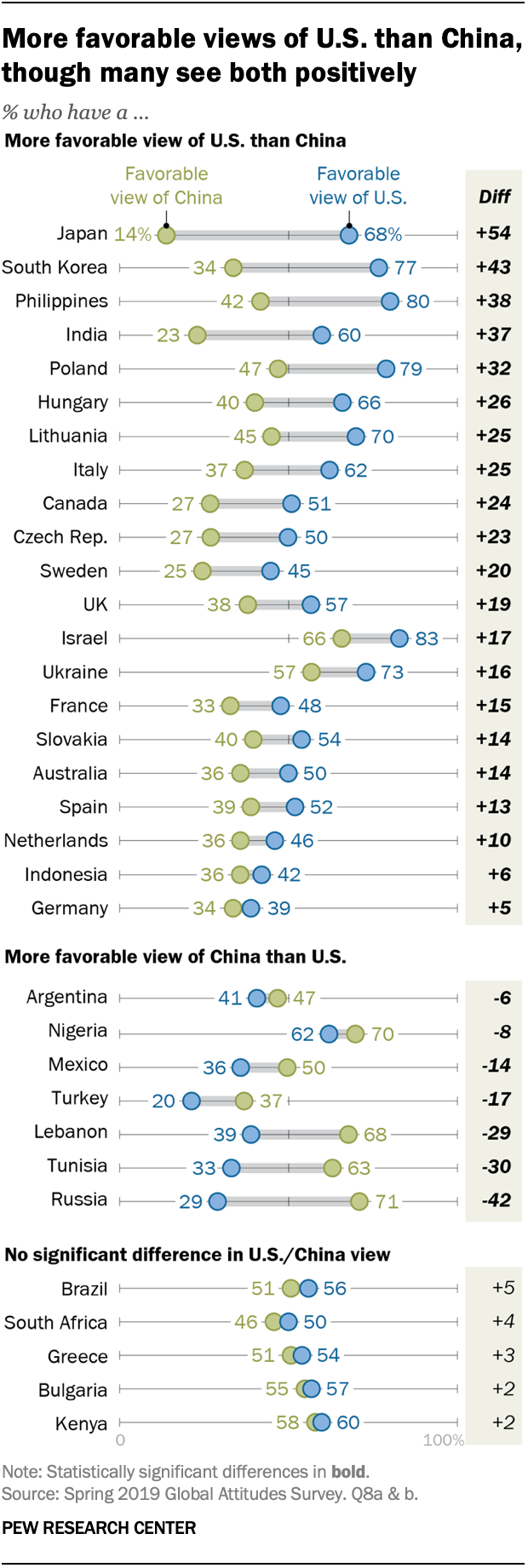 More favorable views of U.S. than China, though many see both positively