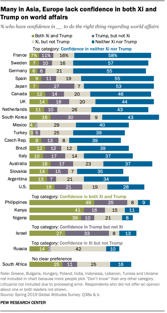 Many in Asia, Europe lack confidence in both Xi and Trump on world affairs