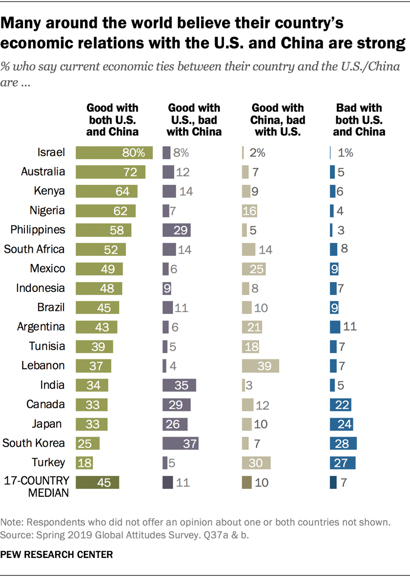 Many around the world believe their country's economic relations with the U.S. and China are strong