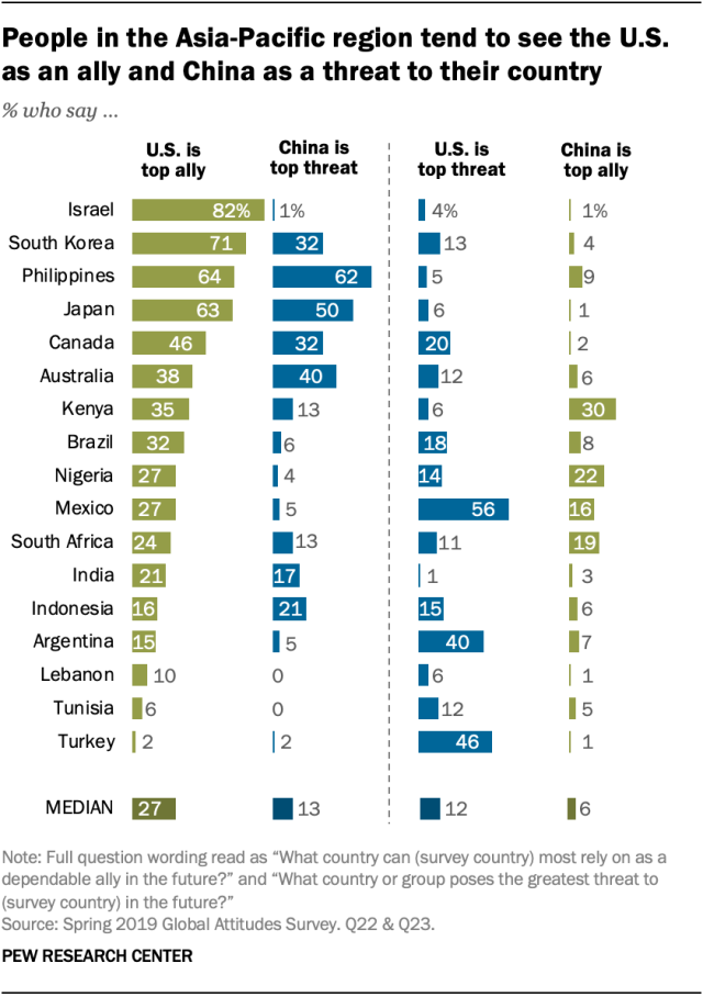People in the Asia-Pacific region tend to see the U.S. as an ally and China as a threat to their country