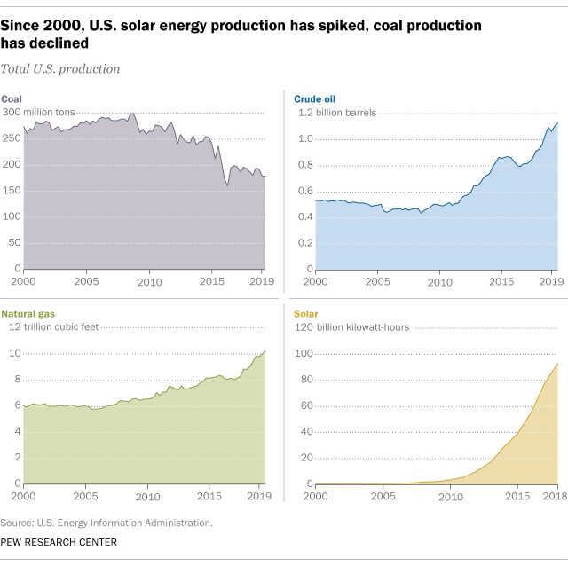 Since 2000, U.S. solar energy production has spiked, coal production has declined