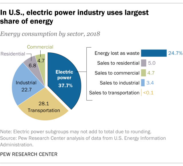 In U.S., electric power industry uses largest share of energy