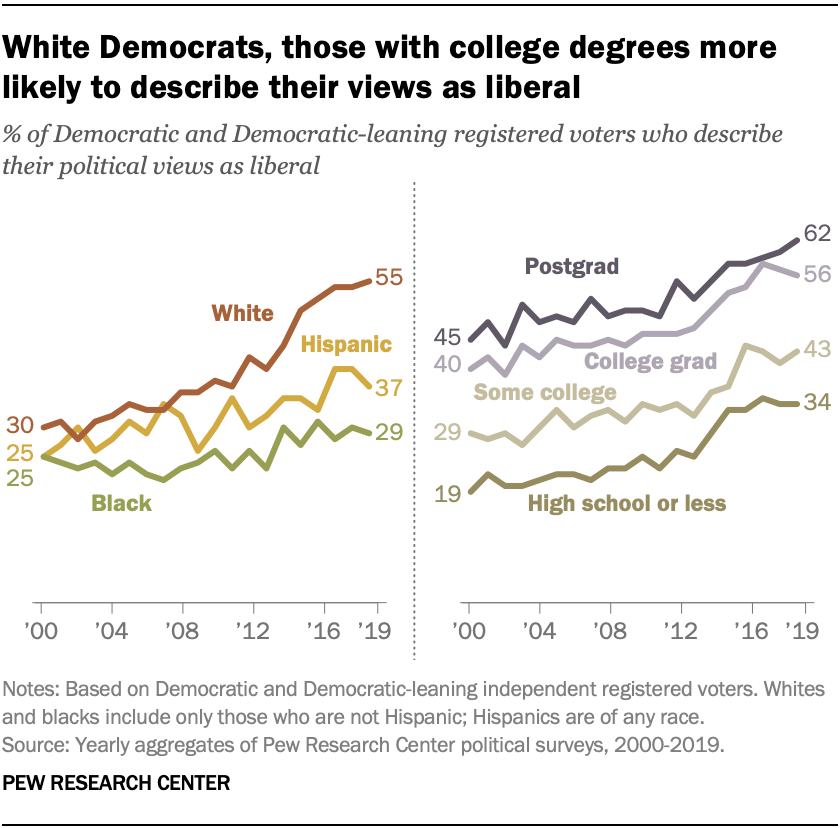 White Democrats With College Degrees