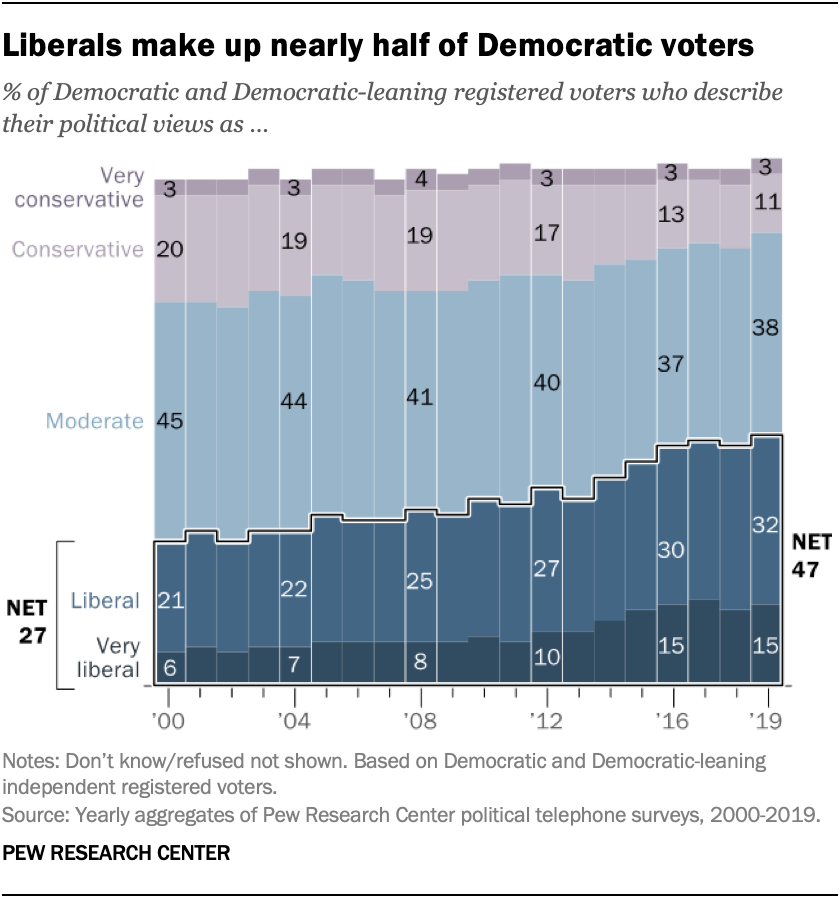 Democrats' Views