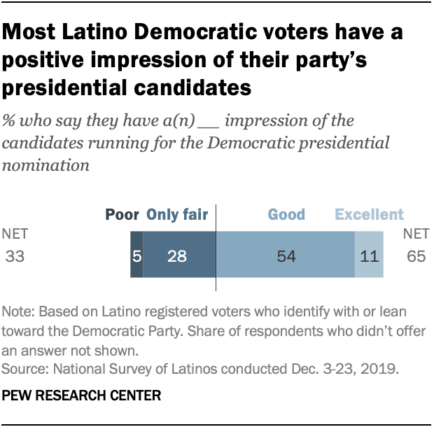 Most Latino Democratic voters have a positive impression of their party's presidential candidates